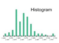 Introducing a histogram as a way to visualize many test runs of a car.