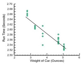 A plot used to visualize car weight versus run time.