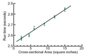 A plot showing run time versus cross-sectional area.